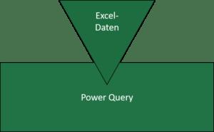 Power Query kennt 3 Excel-Objekte: Nutzt du sie richtig?