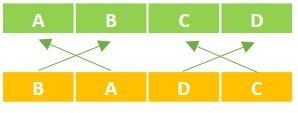 Tabellen mit anderer Spaltenreihenfolge über Power Query anfügen