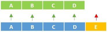Tabellen mit überschüssigen Spalten über Power Query anfügen