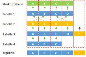 Unterschiedliche Datenstrukturen mittels Power Query anfügen