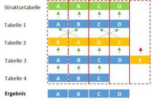 Anfügetabellen mit Power Query automatisch an die Strukturtabelle anpassen