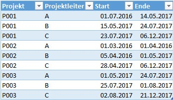 Die Ausgangssituation: Gepflegte Projektdaten in Excel, Power Query, Power BI Desktop