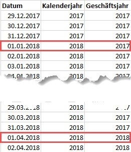 Das Geschäftsjahr weicht vom Kalenderjahr ab, Power Pivot, Power BI Desktop