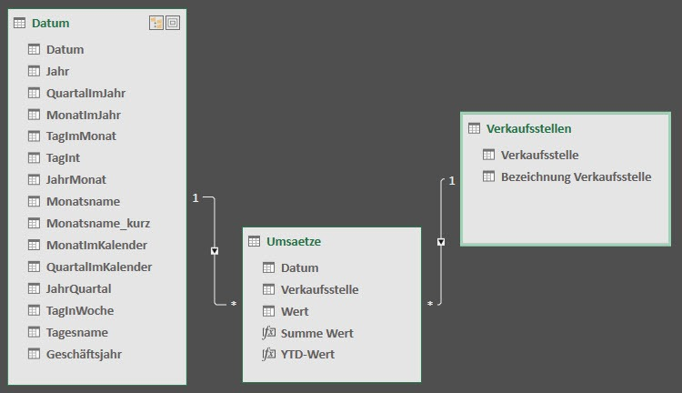 Die Basis: Das Datenmodell, Power Pivot, Excel-Datenmodell, Power BI Desktop