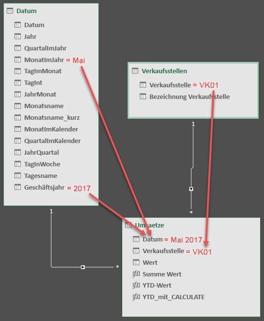 Die in den Dimensionstabellen wirkenden Filter, wirken sich über die bestehenden Beziehungen auf die Tabelle Umsaetze aus, Power Pivot, Excel-Datenmodell