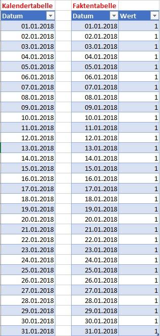 Lückenlose Kalender- und Faktentabelle, Power BI, DAX, Power Pivot, Excel-Datenmodell