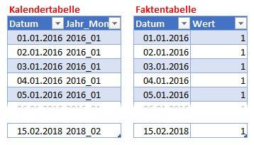 Unvollständige Kalendertabelle für die Nutzung von Time Intelligence-Funktionen, Power BI, DAX, Power Pivot, Excel-Datenmodell