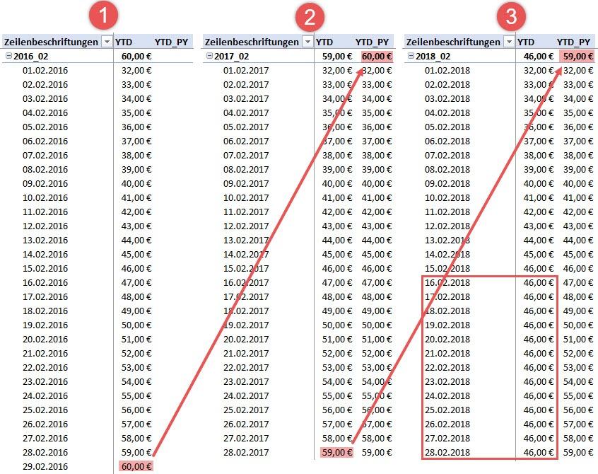 Eine vollständige Kalendertabelle hilft, das erzeugte Ergebnis leichter verständlich zu machen, Power BI, DAX, Power Pivot, Excel-Datenmodell