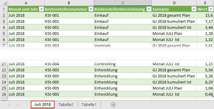 Das Abfrageergebnis in Excel, Power Query, Power BI Desktop