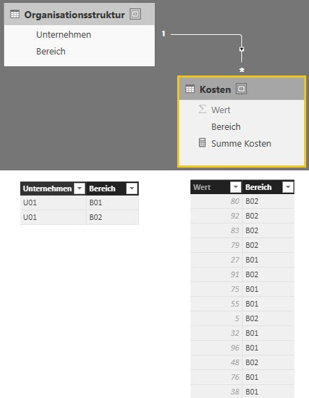 Das Datenmodell, Power BI, Row Level Security