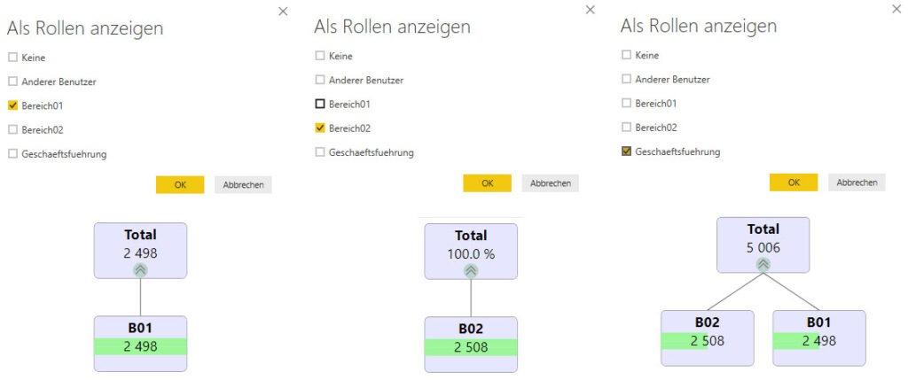 Testergebnisse der Rollen in Power BI Desktop, Row Level Security