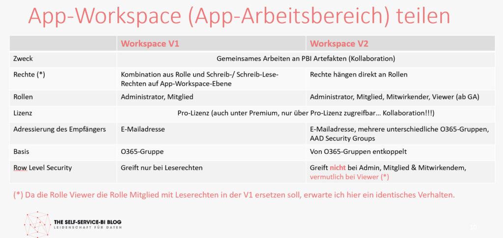 Übersicht der App-Workspaces V1 und V2, Power BI Service