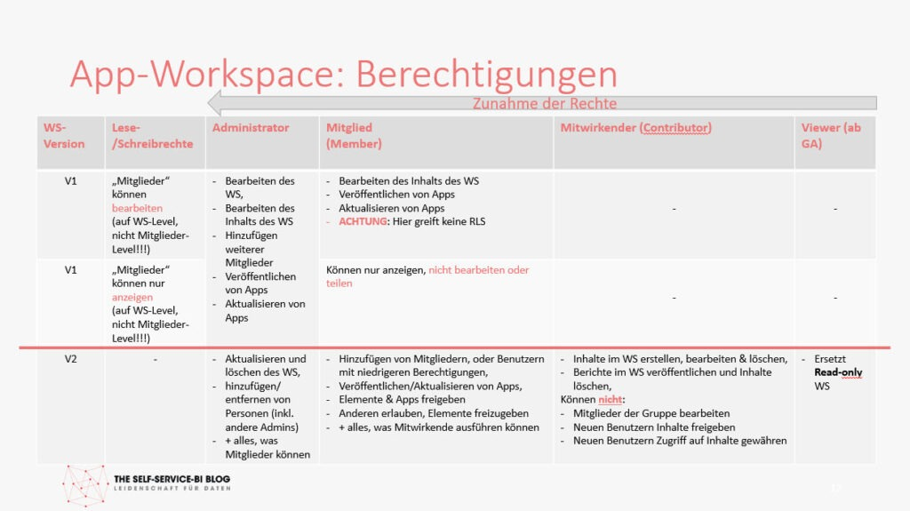 Berechtigungen in je Rolle in den App-Workspaces der Versionen V1 und V2, Power BI Service