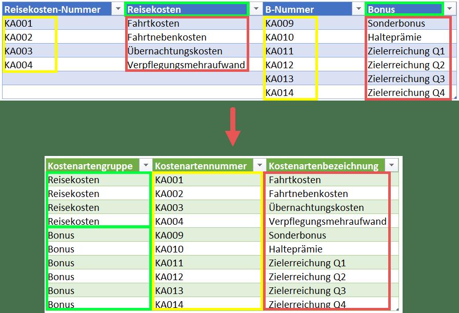 Ausgangssituation (oben) und Zielstruktur (unten), Power Query, Power BI