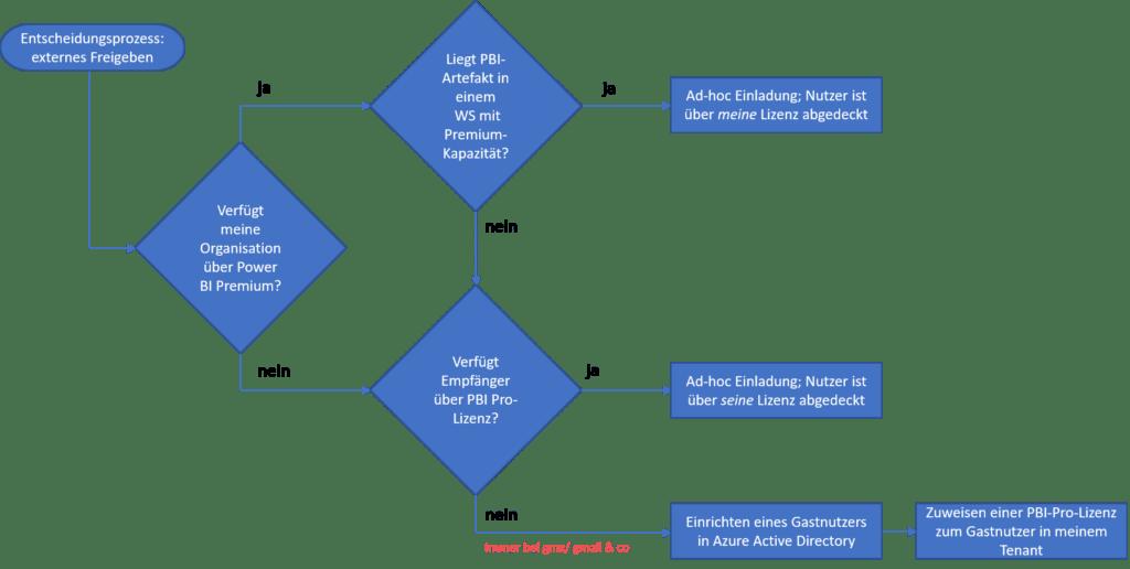 Entscheidungsbaum für externes Freigeben von Power BI-Artefakten, Power BI Service