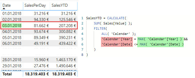 The TI pattern and the existing filter context, DAX, Power BI, Power Pivot