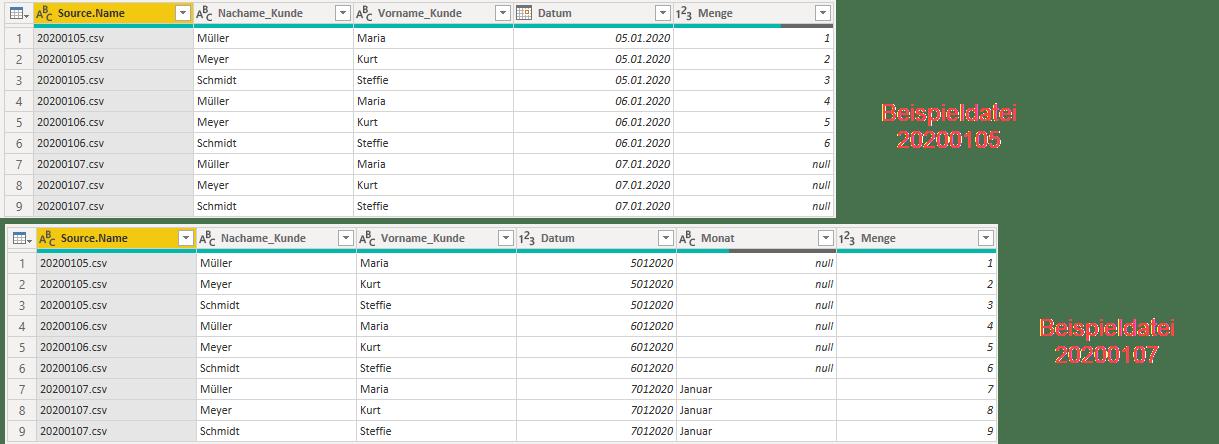 Unterschiedliche Datenstruktur bei Verwendung unterschiedlicher Beispieldateien für den Import, Power Query, Power BI Desktop