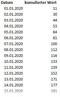 Auflistung kumulierter Werte je Tag, Power Query, Power BI Desktop