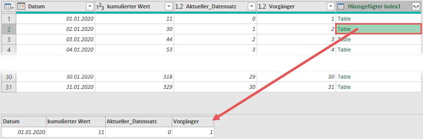 Ergebnis des Joins: Datensatz mit allen Werten des Vortages, Power Query, Power BI