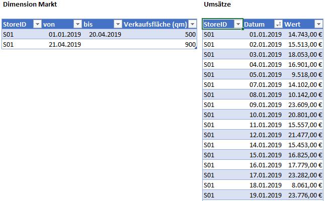 Die Datenbasis, Power BI
