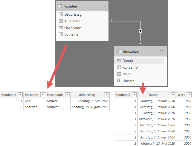 Das Datenmodells als Basis der Kalkulation, Power BI, Power Pivot