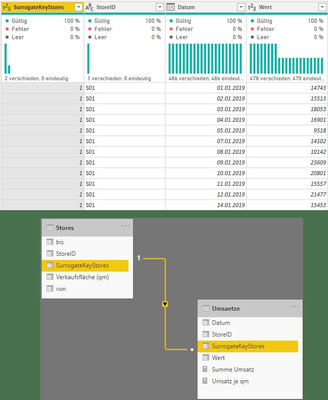 Der SurrogateKey als Basis für die Beziehung im Datenmodell, Power Query, Power BI