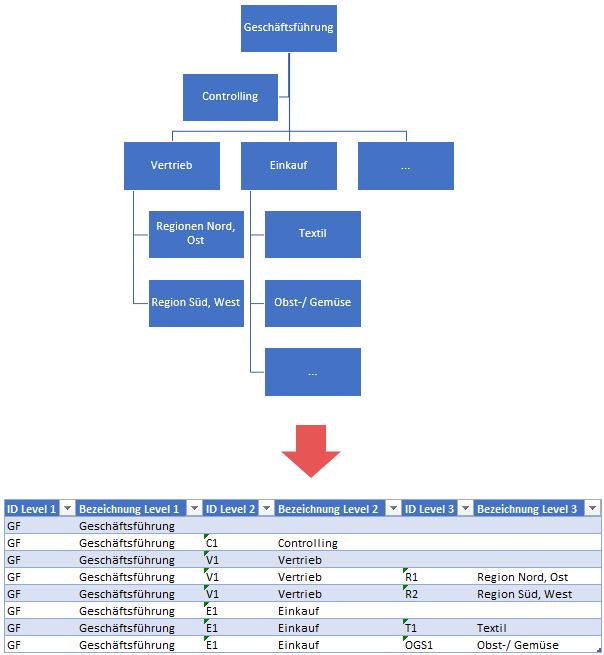 Das Organigramm in tabellarische Form übersetzt, Power BI, Power Pivot