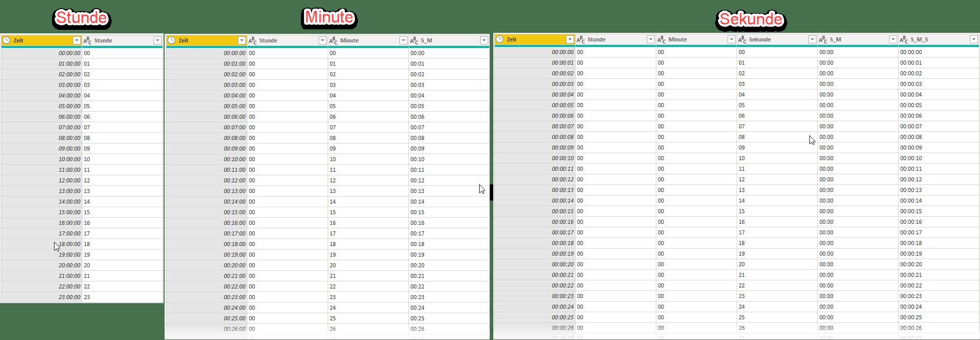 Zeittabelle: Tabellenstruktur je nach gewählter Zeiteinheit, Power Query, Power BI