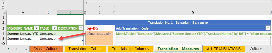 The new measure'Summe Umsatz YTD' moves the old'Summe Umsatz' one row down, so that the translation of the same row does not fit.